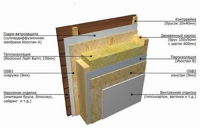 Схема пароизоляции стен.