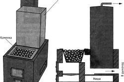 Схема печи для бани
