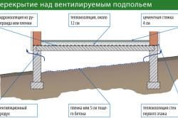 Схема перекрытия над вентилируемым подпольем