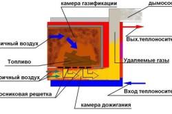Схема пиролилзной печи своими руками