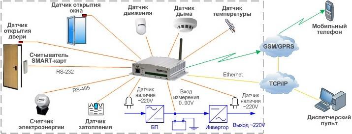 Подключение датчиков и сенсоров