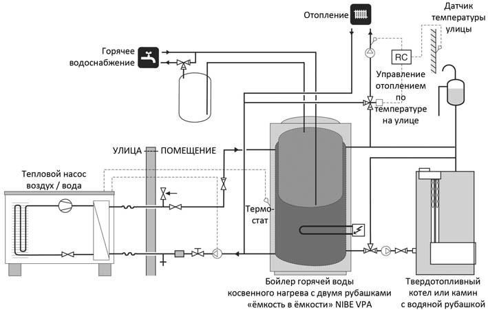 Подключение водонагревателя к котлу
