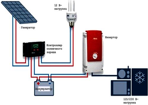Схема подключения солнечной электроустановки