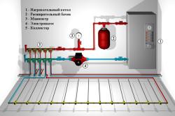 Схема подключения водяного теплого пола.
