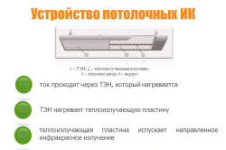 Схема потолочного обогревателя
