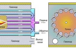 Схема принципа работы газового котла