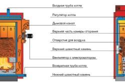 Схема принципа работы пиролизного котла