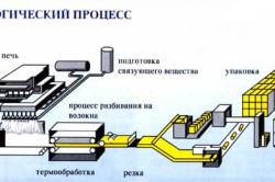 Схема производства минеральной ваты