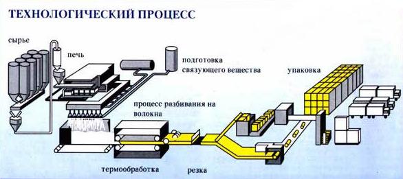 Схема производства минеральной ваты.