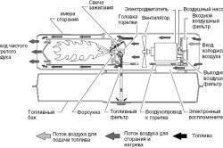 Схема работы дизельной тепловой пушки