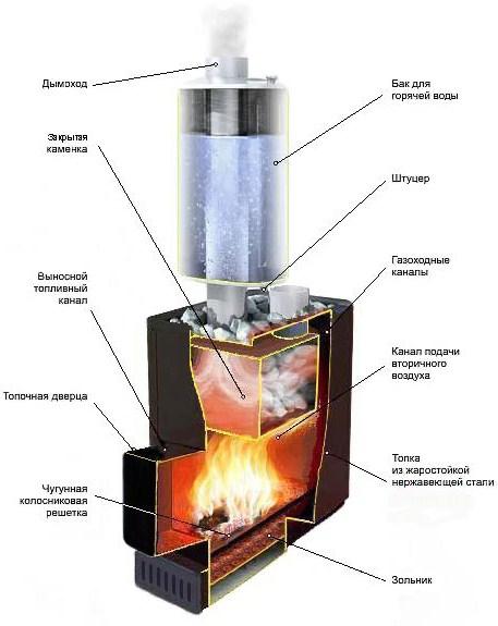 Схема работы металлической печи.