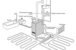Схема работы напольного газового котла