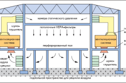 Схема работы парового калорифера