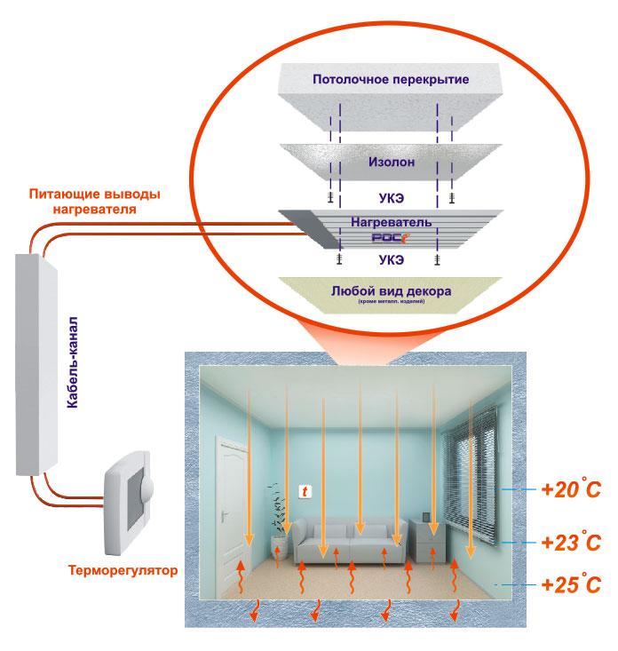 Схема работы потолочного пленочного нагревателя