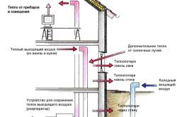 Схема работы приточно-вытяжной вентиляции пассивного дома