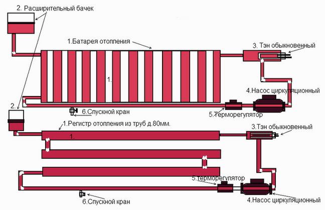 Схема работы регистров отопления