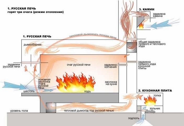 Как построить русскую печь