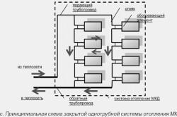 Схема работы закрытой системы отопления