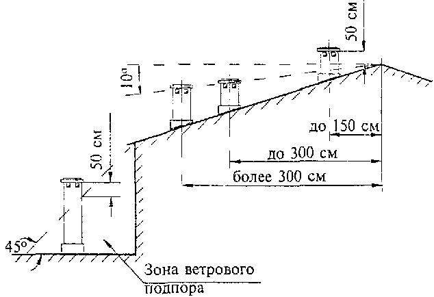 Схема расположения дымовой трубы
