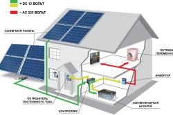 Схема расположения солнечных панелей