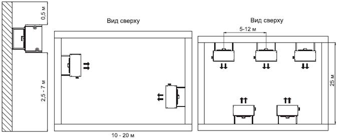 Схема расположения тепловых вентиляторов