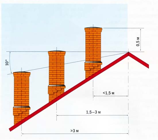 Схема расположения кирпичной трубы дымохода.