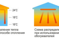 Схема распределения лучей нагревателя