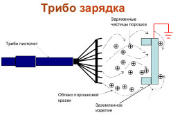 Схема распылителя с трибостатической зарядкой