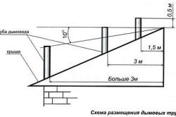 Схема размещения дымовых труб