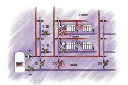 Схема монтажа конструкционных элементов отопительной системы