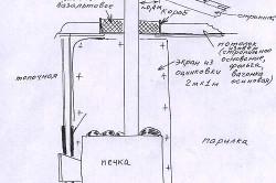Схема монтажа металлической печи