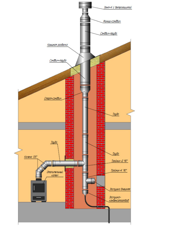 Схема сборки модульного дымохода.