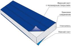 Схема сендвич панели из пенополиуретана