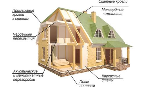 Схема шумоизоляции дома