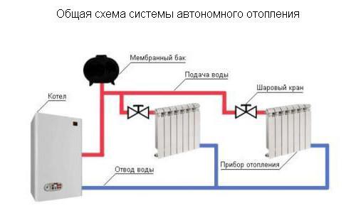 Схема системы автономного отопления