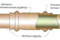Схема соединения медной трубы