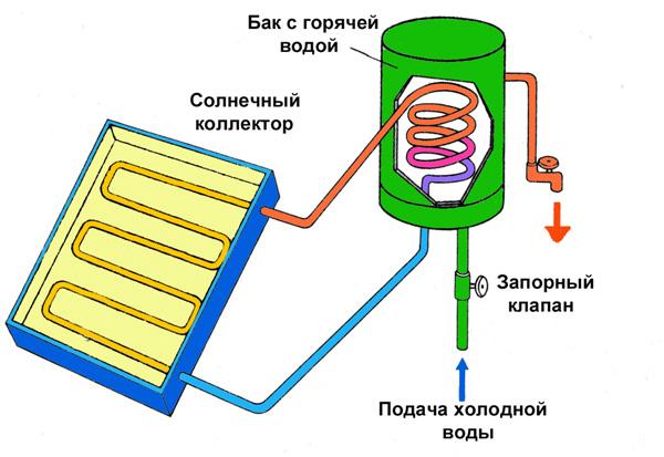 Солнечный коллектор это специальный теплообменник в котором энергия солнечного излучения преобразует теплообменник 325