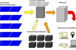 Схема солнечных модулей.
