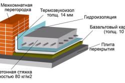 Схема стяжки с армирующей сеткой