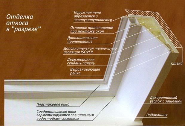 Схема строения и утепления откоса