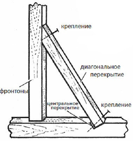Схема стропильной системы двускатной крыши.