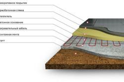 Схема технологии бетонного пола по грунту