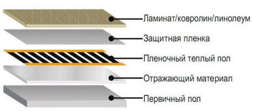 Схема теплого пленочного пола