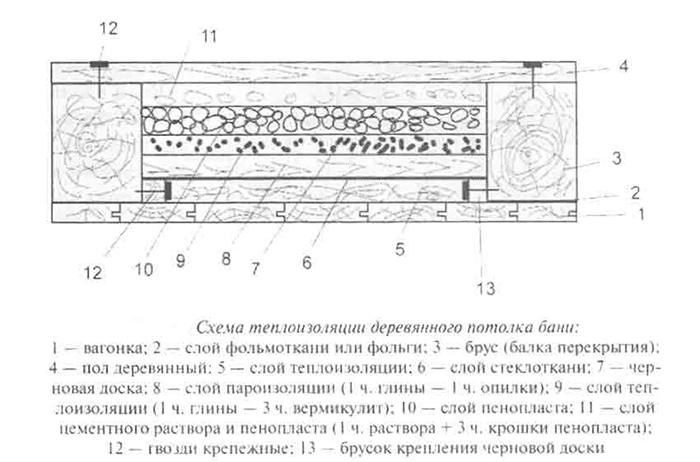 Схема теплоизоляции деревянного потолка бани
