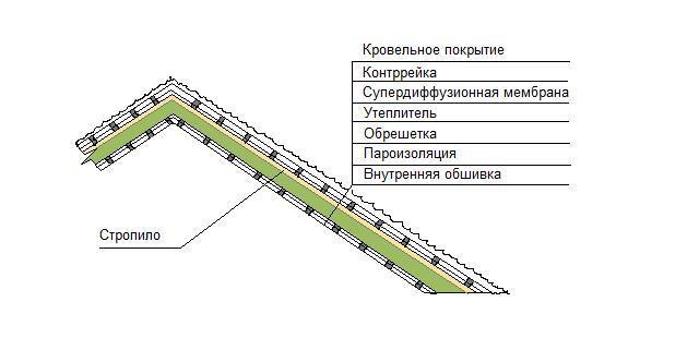 Схема теплоизоляции крыши.