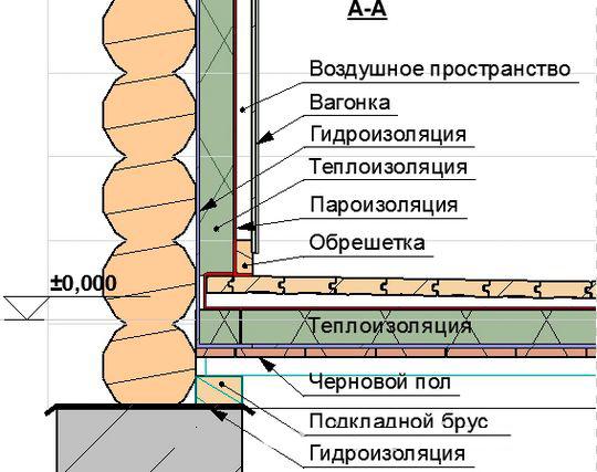 Как сделать баню теплую - Meduzaka.ru