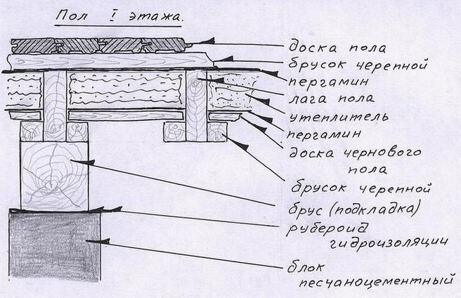 Схема теплоизоляции пола первого этажа