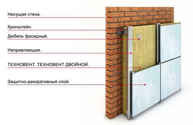 Схема теплоизоляции стены минеральной ватой.