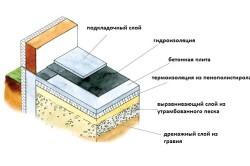 Схема теплоизоляции: утеплитель пола в деревянном доме