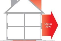 Схема теплотехнический расчет здания